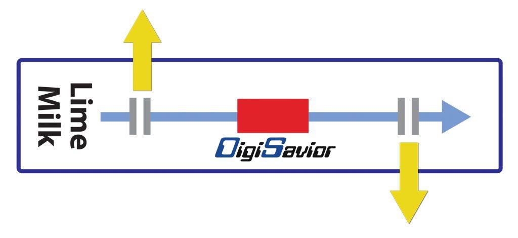 Digisaviour line