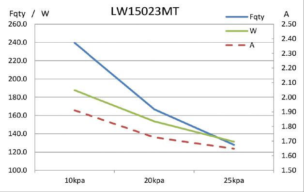 grafik-lw-150