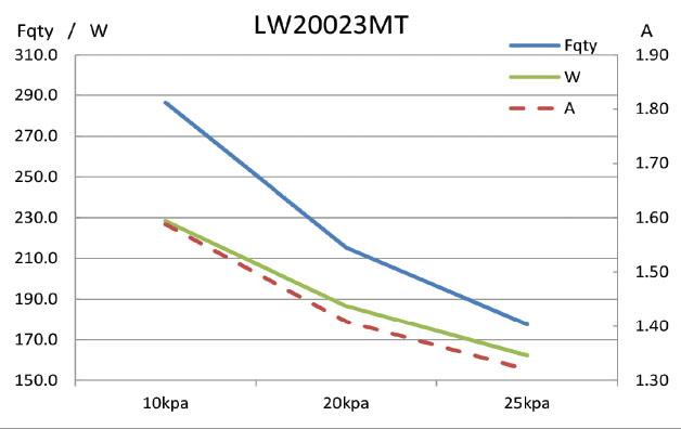 grafik-lw-200